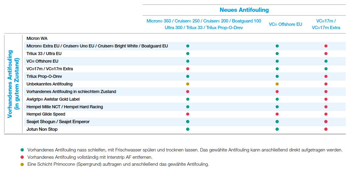 International Farben.Antifouling Compatibility International